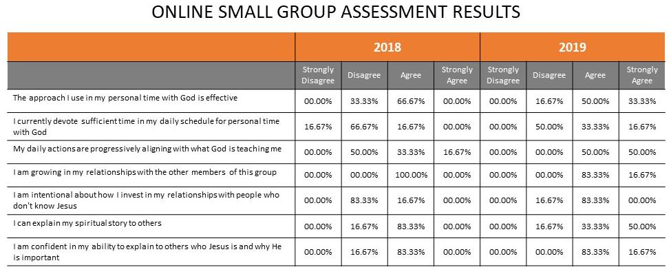 small-group-assessment_2018-vs-2019-v2